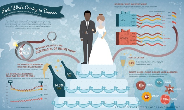 good-infographic-evolving-attitudes-about-interracial-marriage